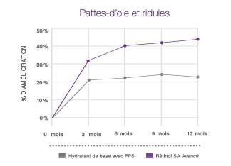 Graphe comparant l'effet de NEUTROGENA® Rétinol SA sur les pattes-d'oies à celui d'un hydratant de base avec FPS