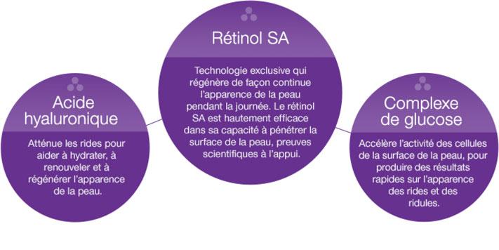Graphe sur l'acide hyaluronique, le rétinol SA et le complexe de glucose présents dans les produits NEUTROGENA®